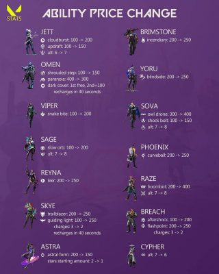 ▫️Patch 3.0 updates to ability price & ult charges. Also, expect to see cooldown buffs/nerfs. Source: HITSCAN - RyanCentral & Mysca Initiator pick %'s based on previous tournaments. ❤️ Follow & like valorant.stats ➖➖➖➖➖➖➖ 🏷️ #valorant #playvalorant #esports #valorantnews #gaming #riot #valorantclips #valorantplays #valorantdaily #riotgames #valorantstats #dataanalytics #infographic #valorantfps #valorantriot #valorantart #valorantfanart #valoranttips