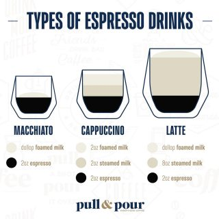 What's your favorite of the three? Macchiato, cappuccino or latte? . . . . #coffeelover #infographic #latte #macchiato #cappuccino #espresso #coffeetime #coffeeaddict #coffeetime #coffeepeople #coffeedaily #homebarista #homebaristalife #coffeeaddicts #pullandpour